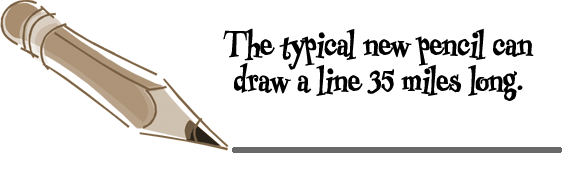 The typical pencil can draw a line 35 miles long.