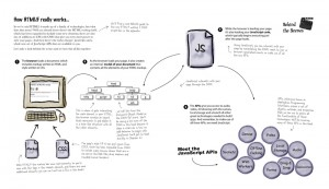 Screenshot from Head First HTML5 Programming, How HTML5 works