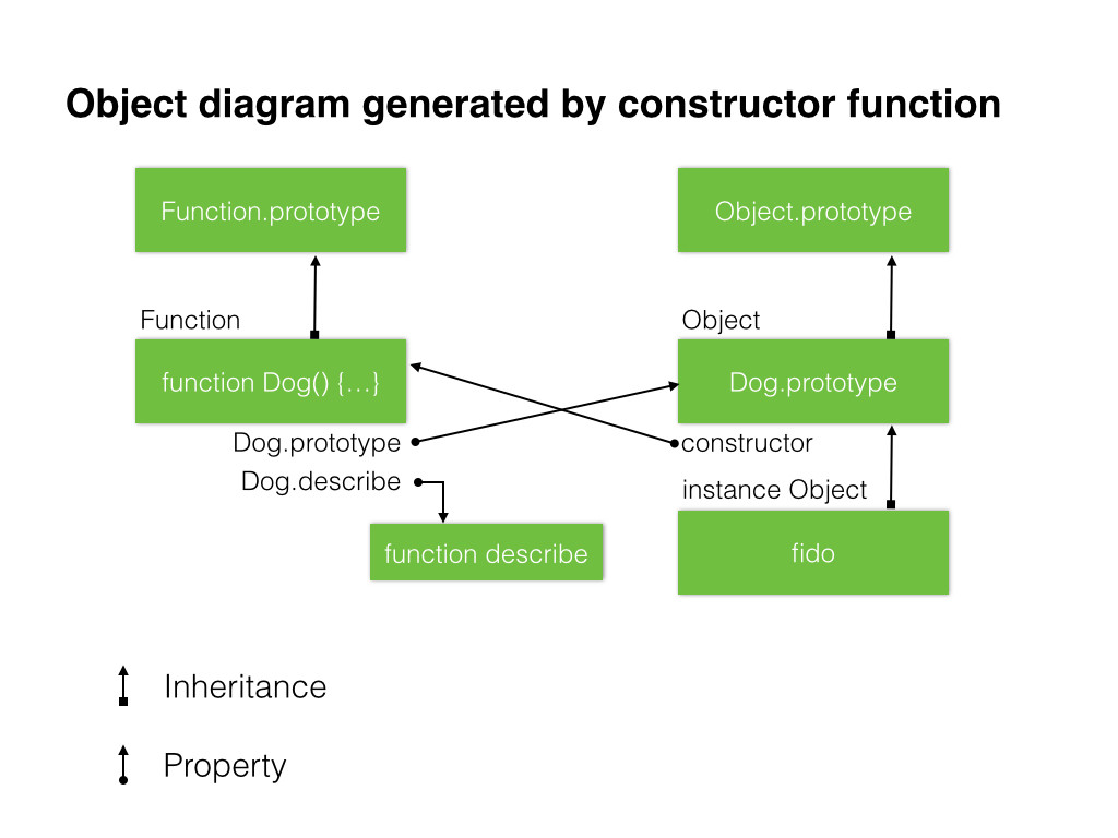 Javascripts new way to make objects wickedlysmart on the left side of the diagram weve got the constructor function dog a function object which inherits from the functionototype object pooptronica